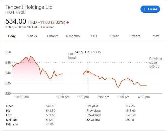 Stock price of Tencent