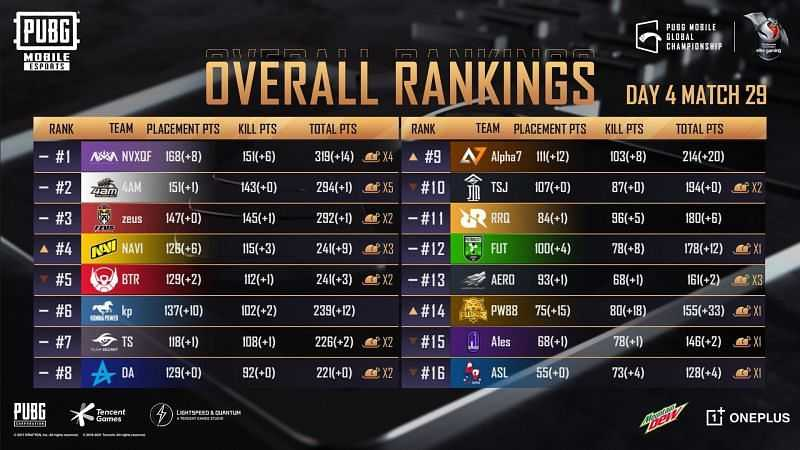 PMGC 2020 Final overall ranking