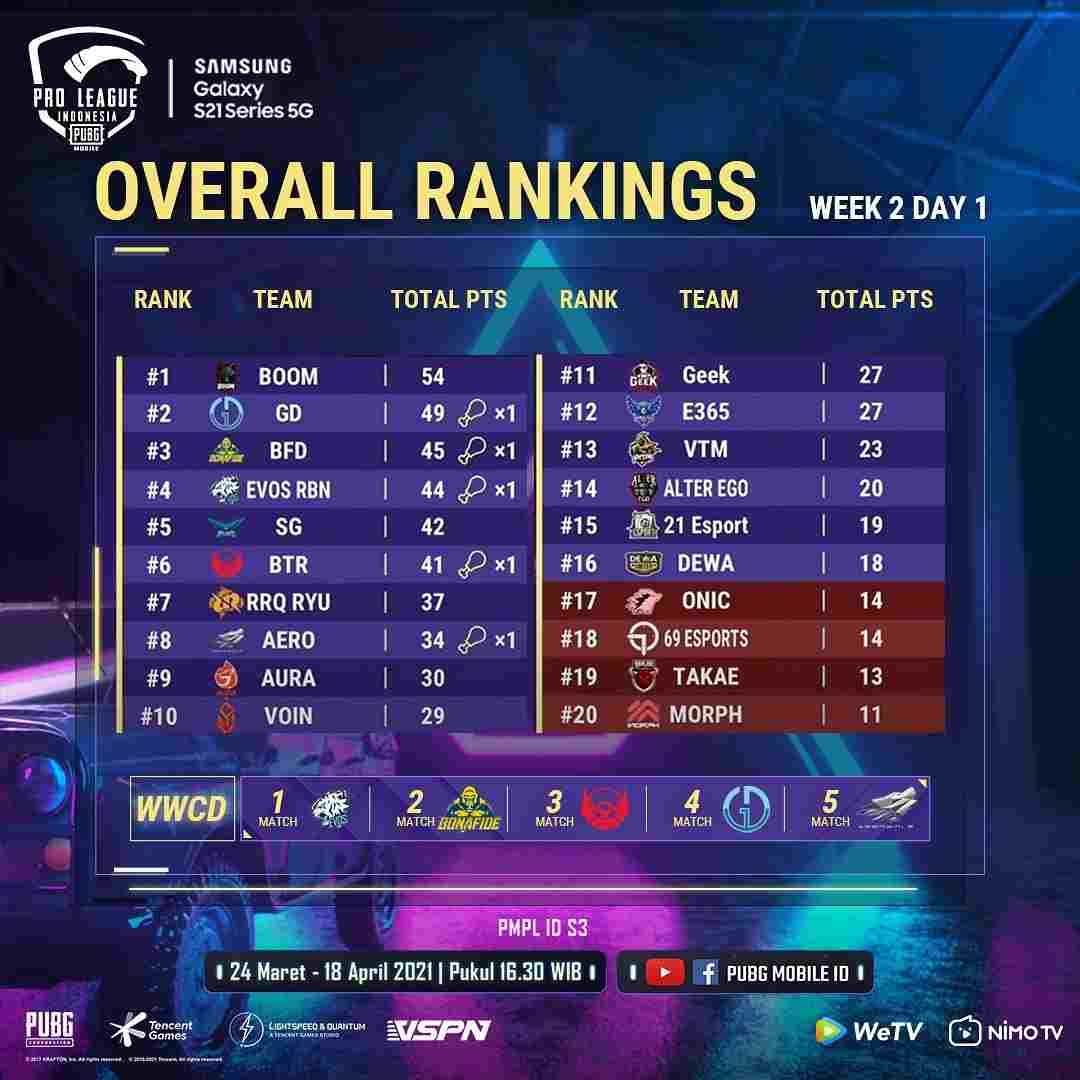 PMPL Indonesia Season 3: Week 2 Day 1
