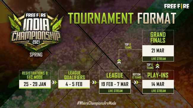 Free Fire India Championship 2021 Schedule