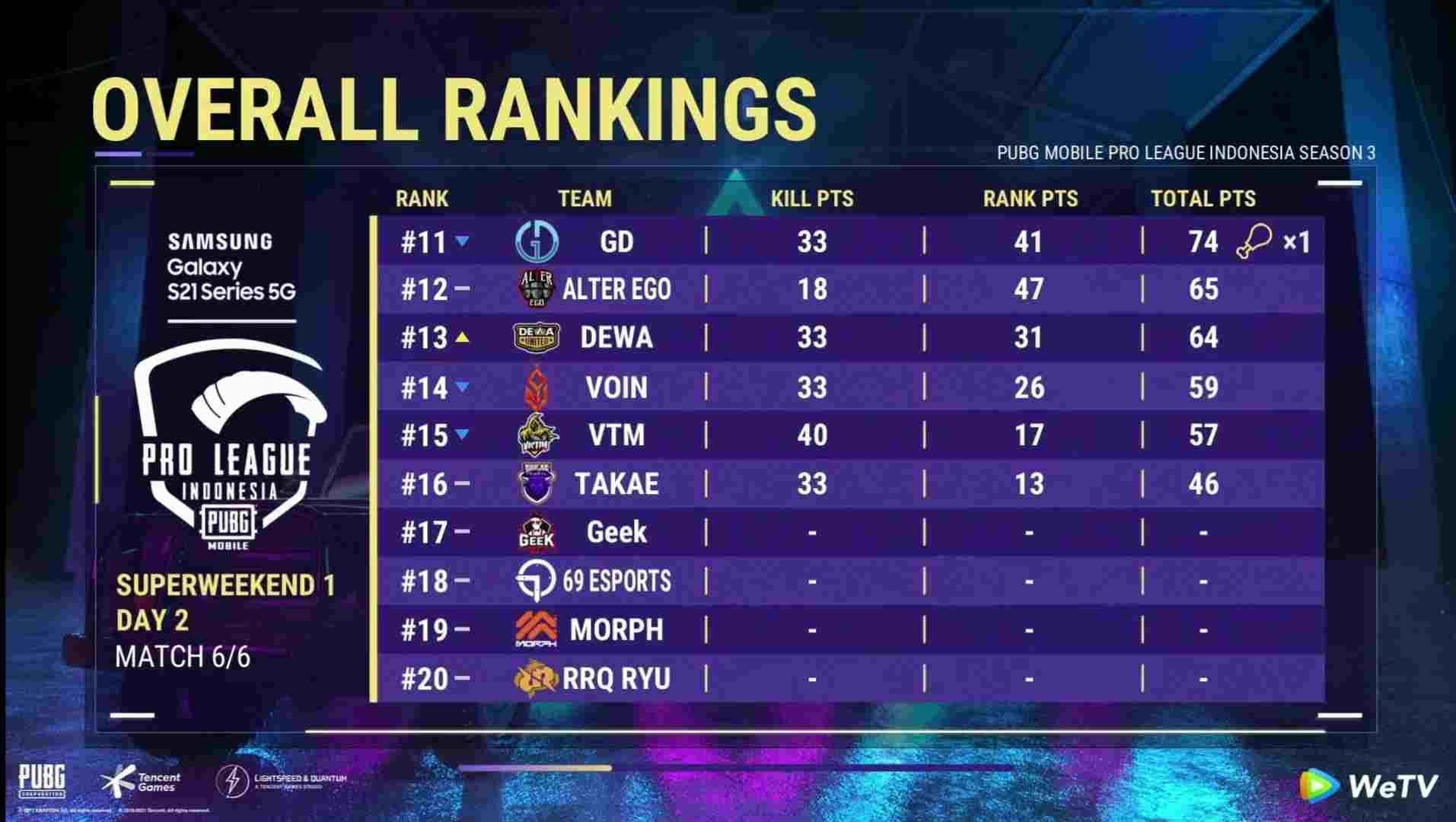 PMPL Indonesia Season 3 Week 1 Day 2: Overall Standings
