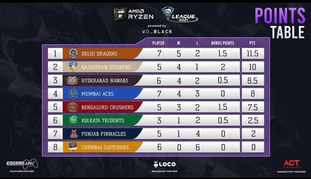 Skyesports League Day 19 Points Table