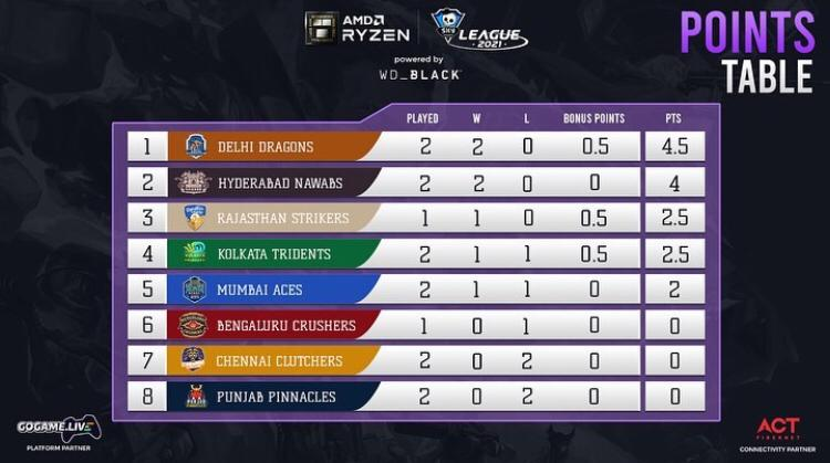 Day 5 point table