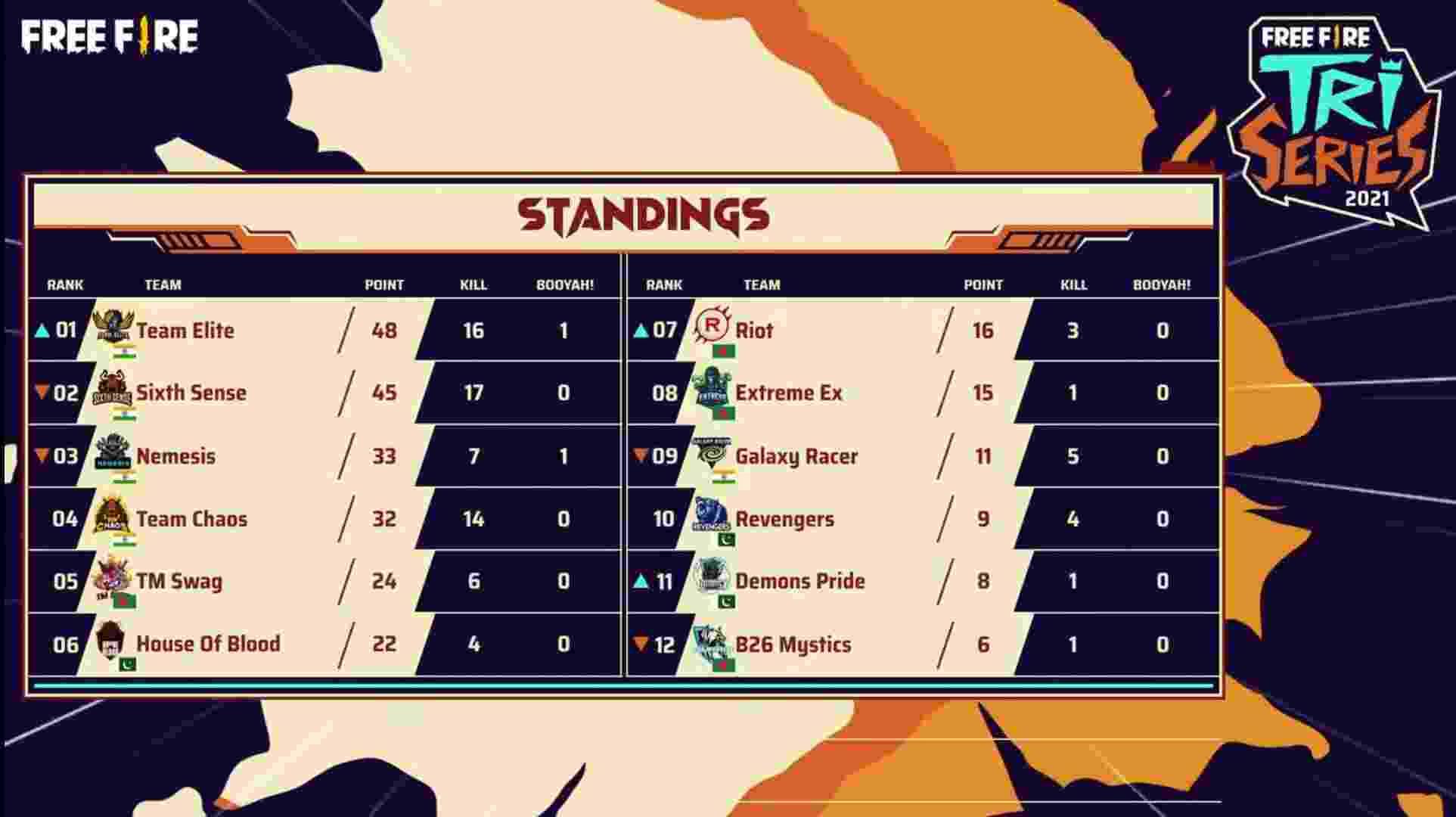 Free Fire Tri-Series Final Match 1 Standings