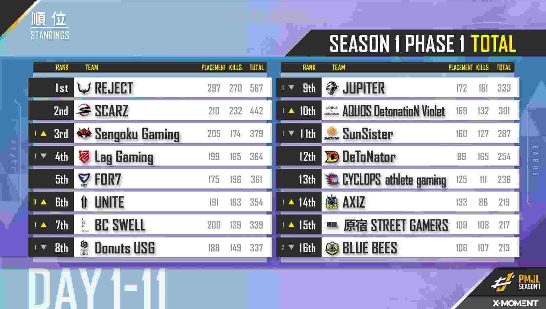 PMJL Season 1 Overall Standings