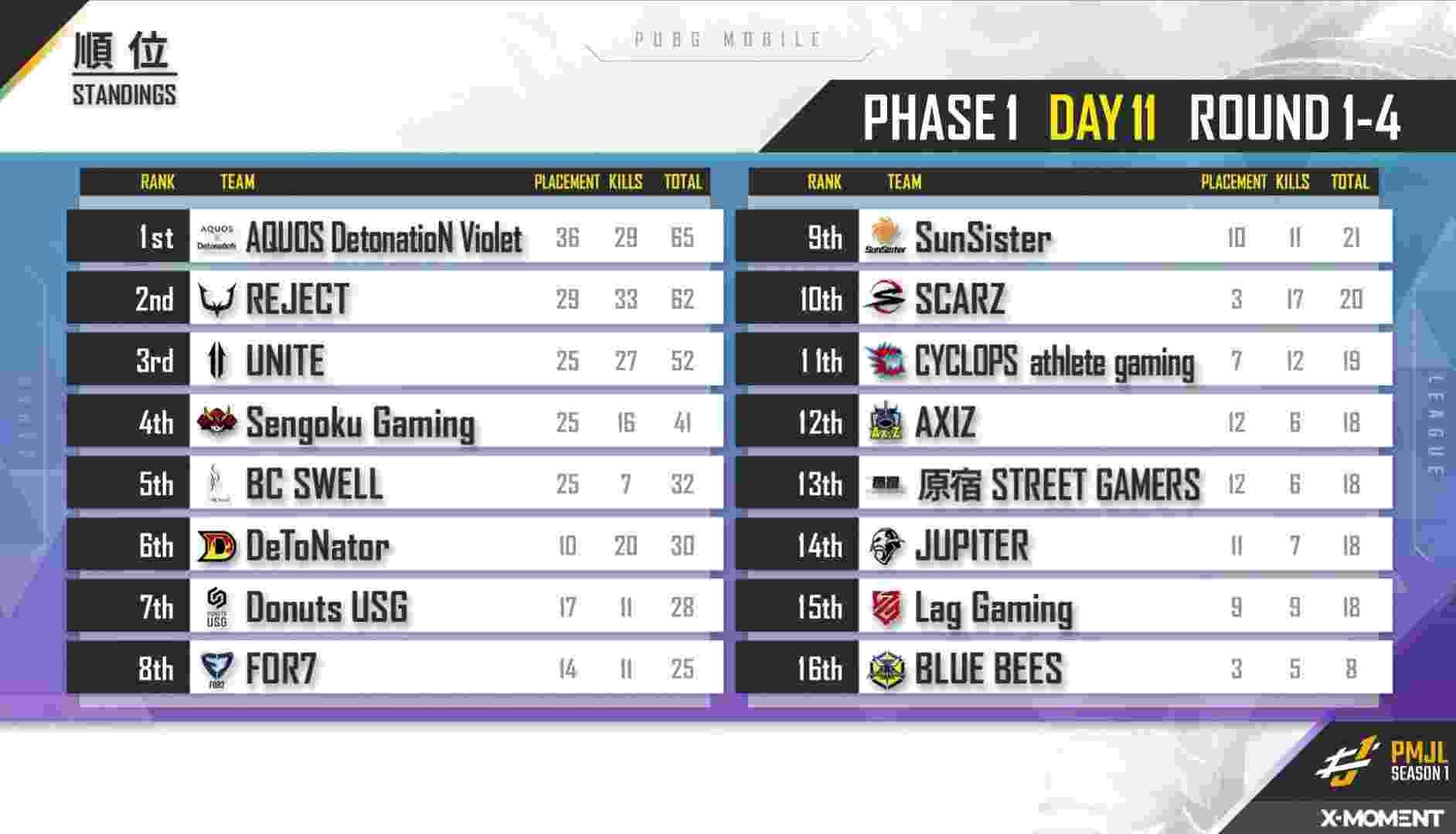 PMJL Season 1 Phase 1 Day 11 Standings