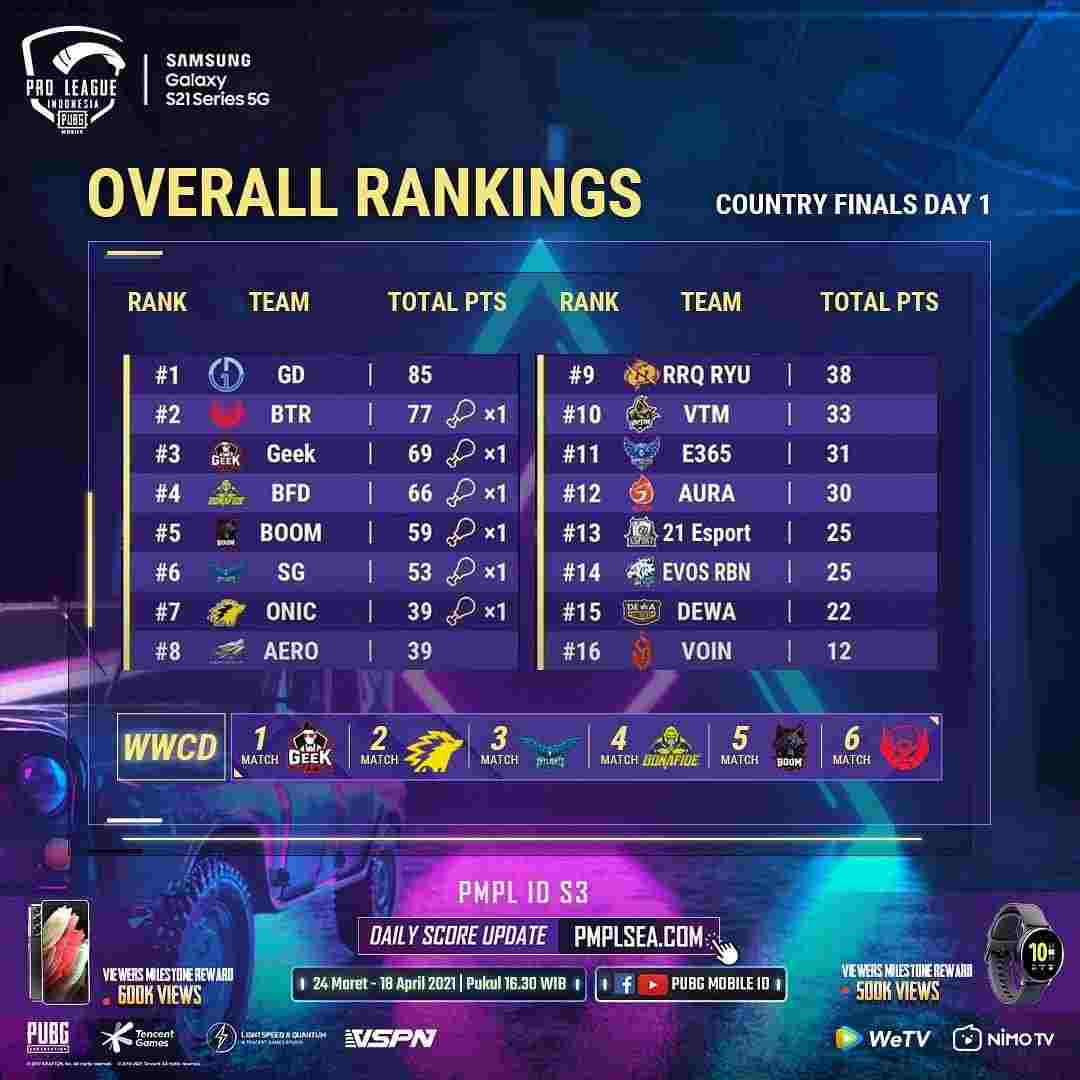 PMPL Indonesia S1 Rankings