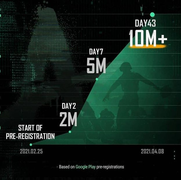 PUBG New State crosses 10 million pre-registration