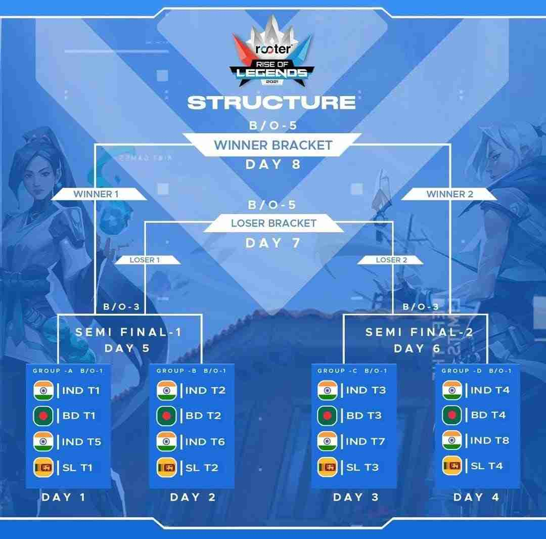Rooter Rise of Legends 2021 Structure
