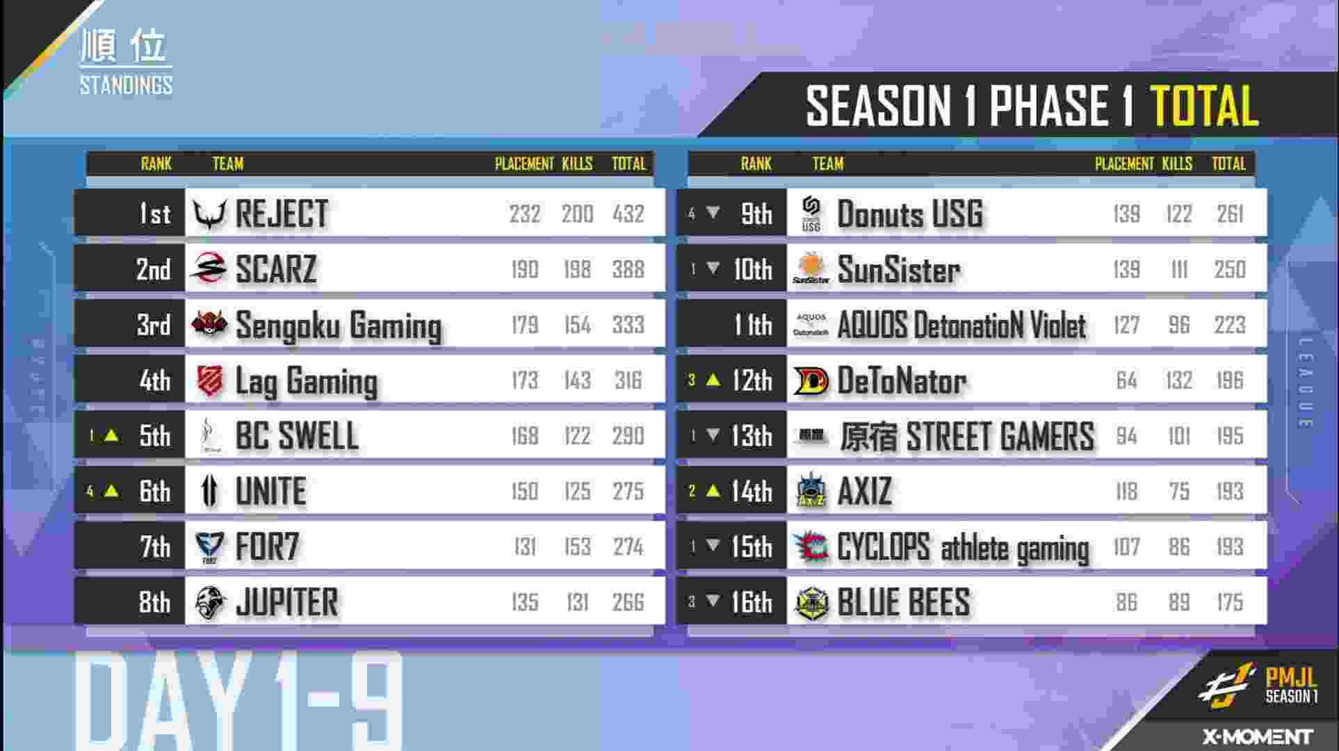PMJL Season 1: Overall Standings After Day 9