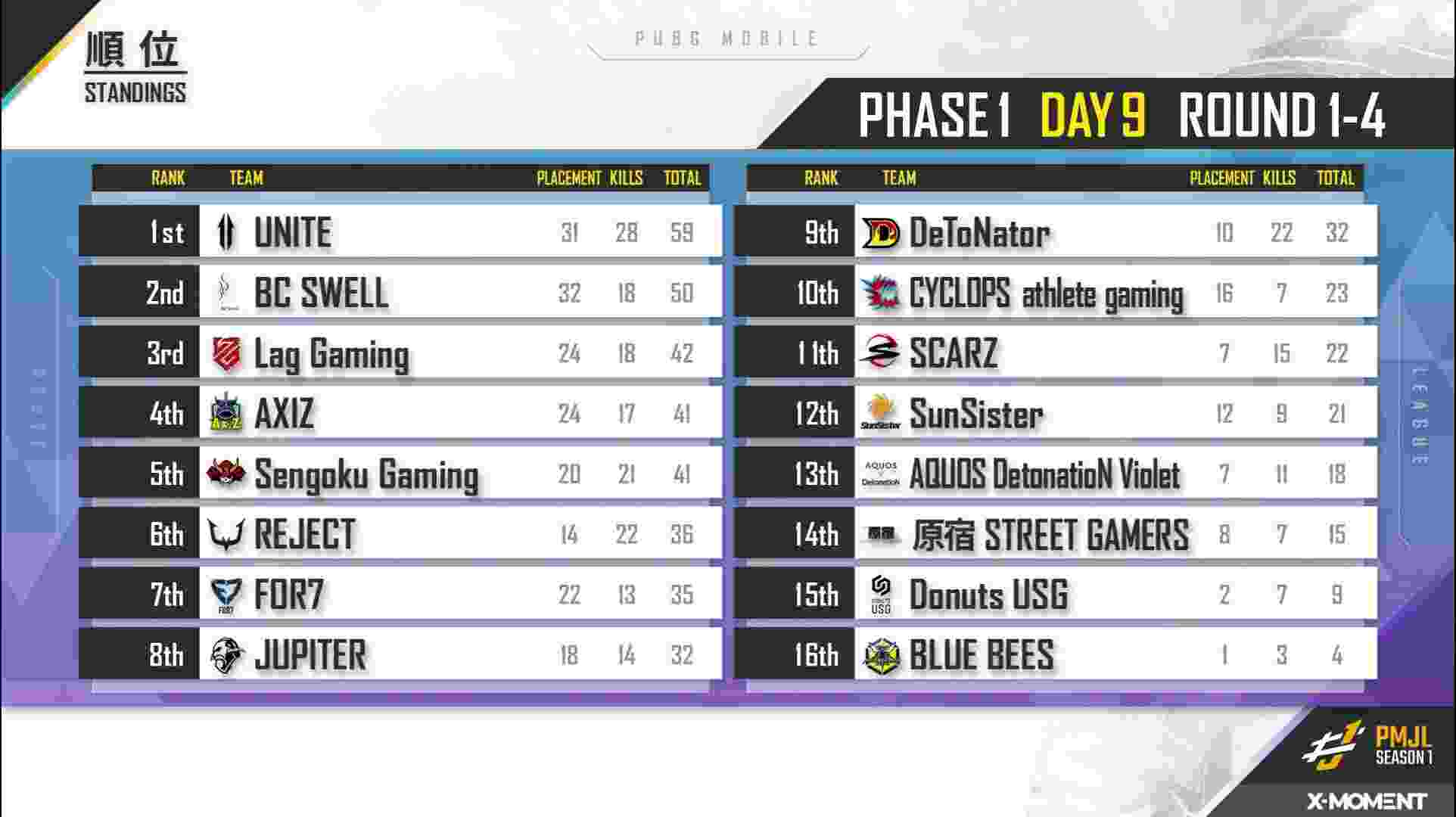 PMJL Season 1: Phase 1 Day 9 Overall Standings