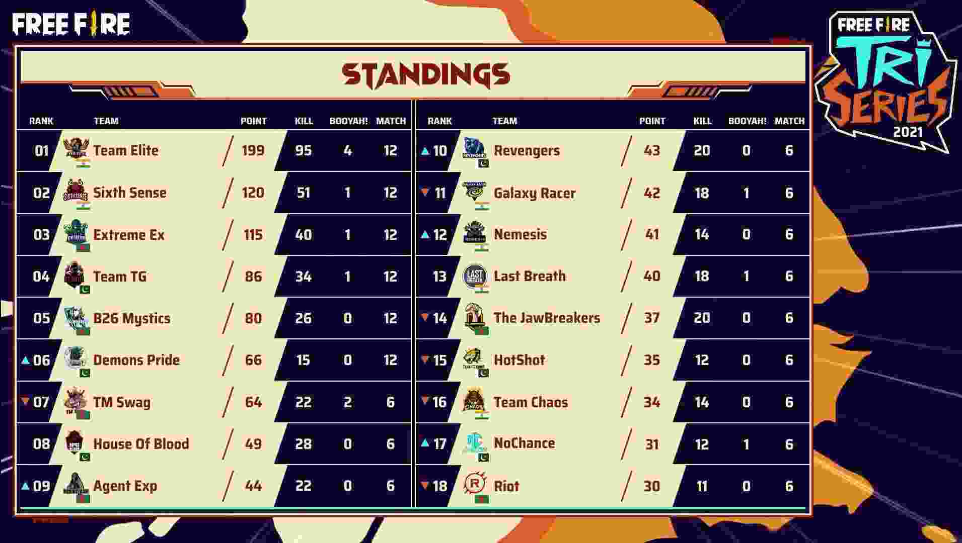 Free Fire Tri-Series Day 2: Overall standings