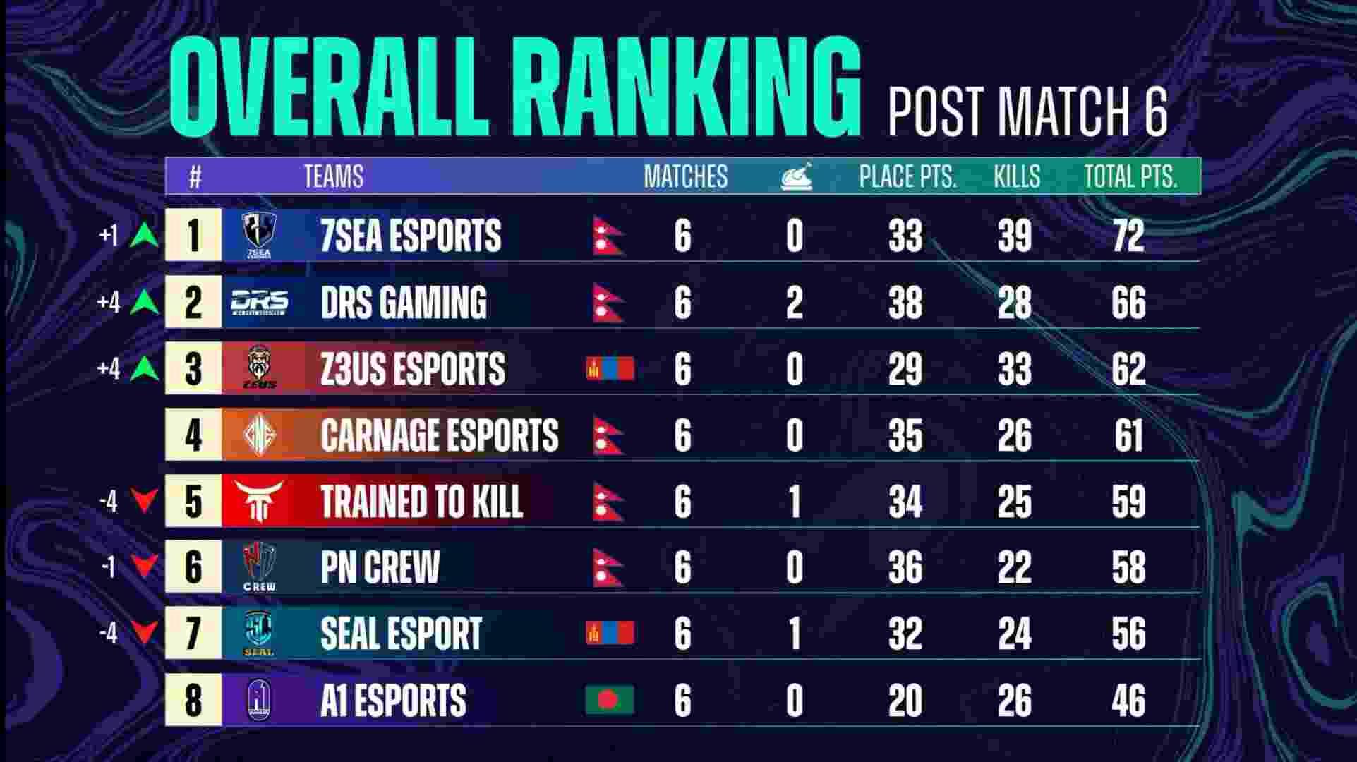 PMPL South Asia Season 3 Grand Finals
