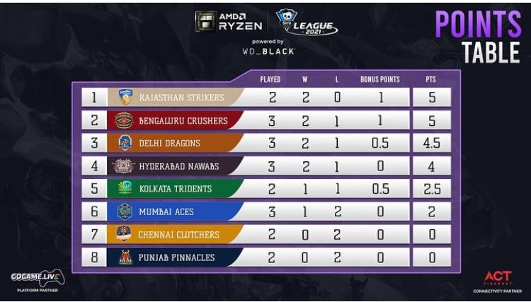 Overall Standings - Day 8 Skyesports League