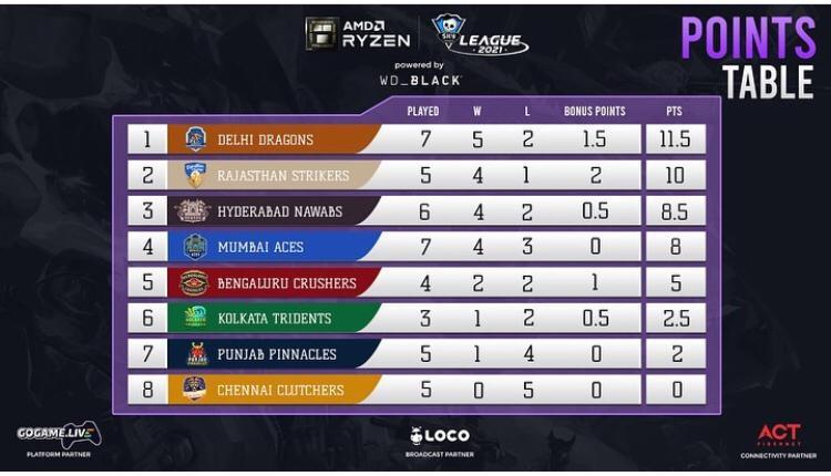 AMD Ryzen Skyesports League Points table