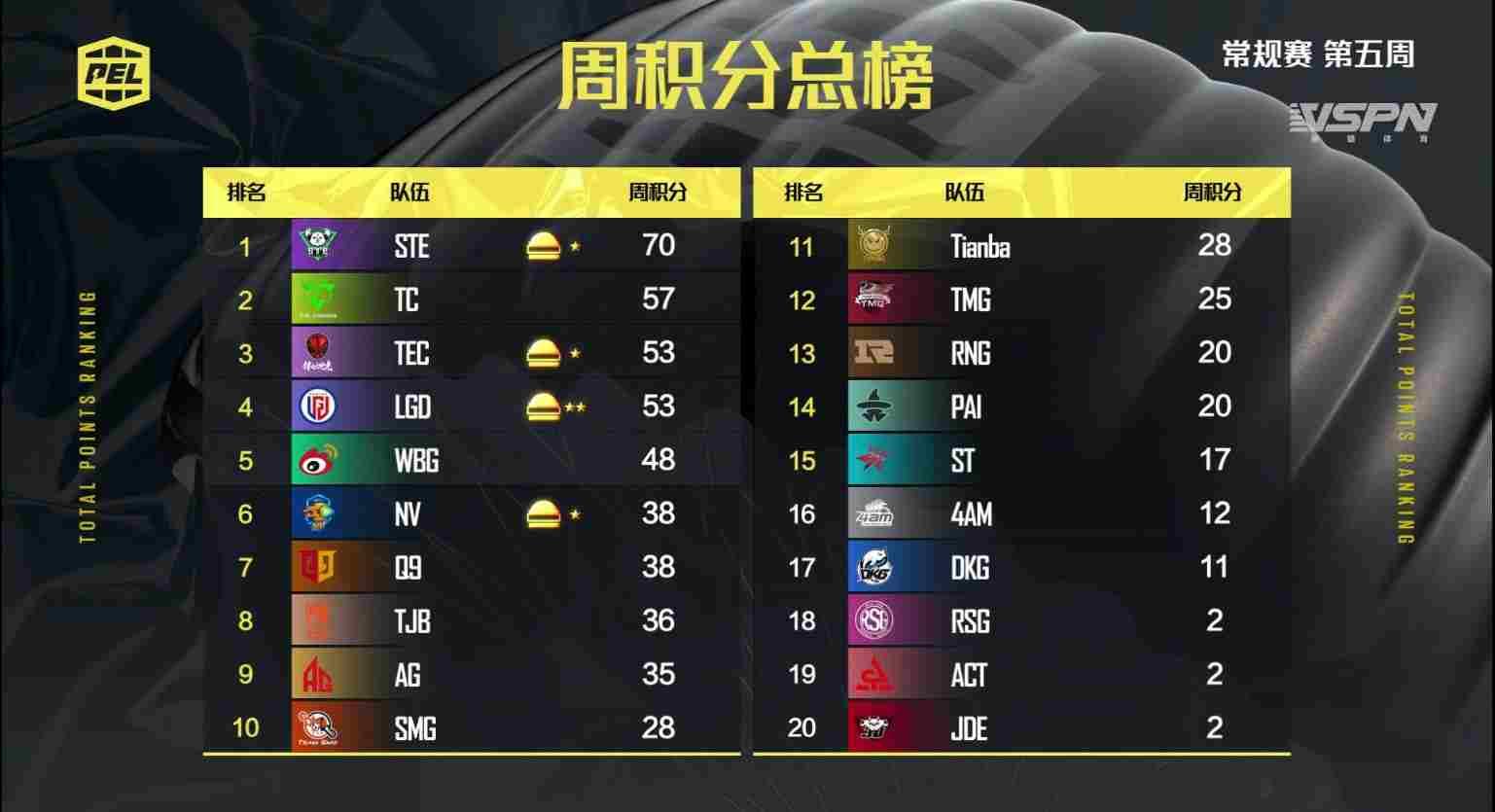 PEL 2021 Season 1 Week 5: Overall Standings