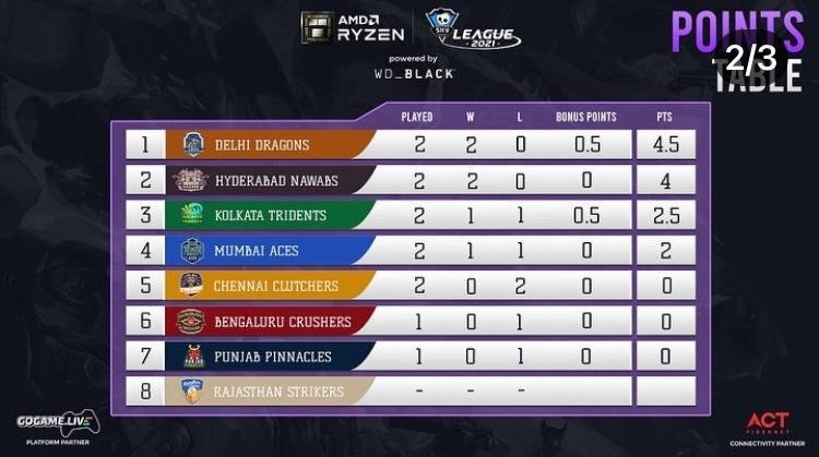 Points table of AMD Ryzen Skyesports League powered by WD Black