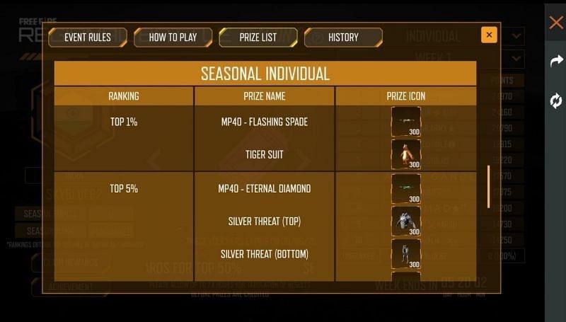 Seasonal Individual rewards