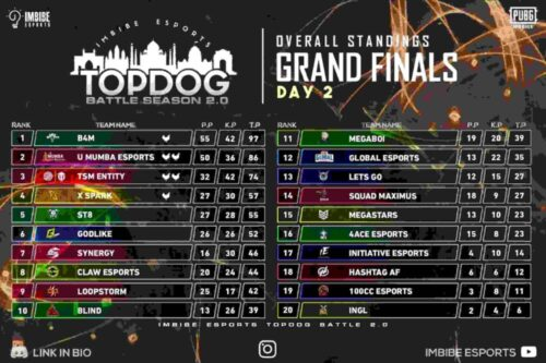 Champions in Topdog Battle 2.0
