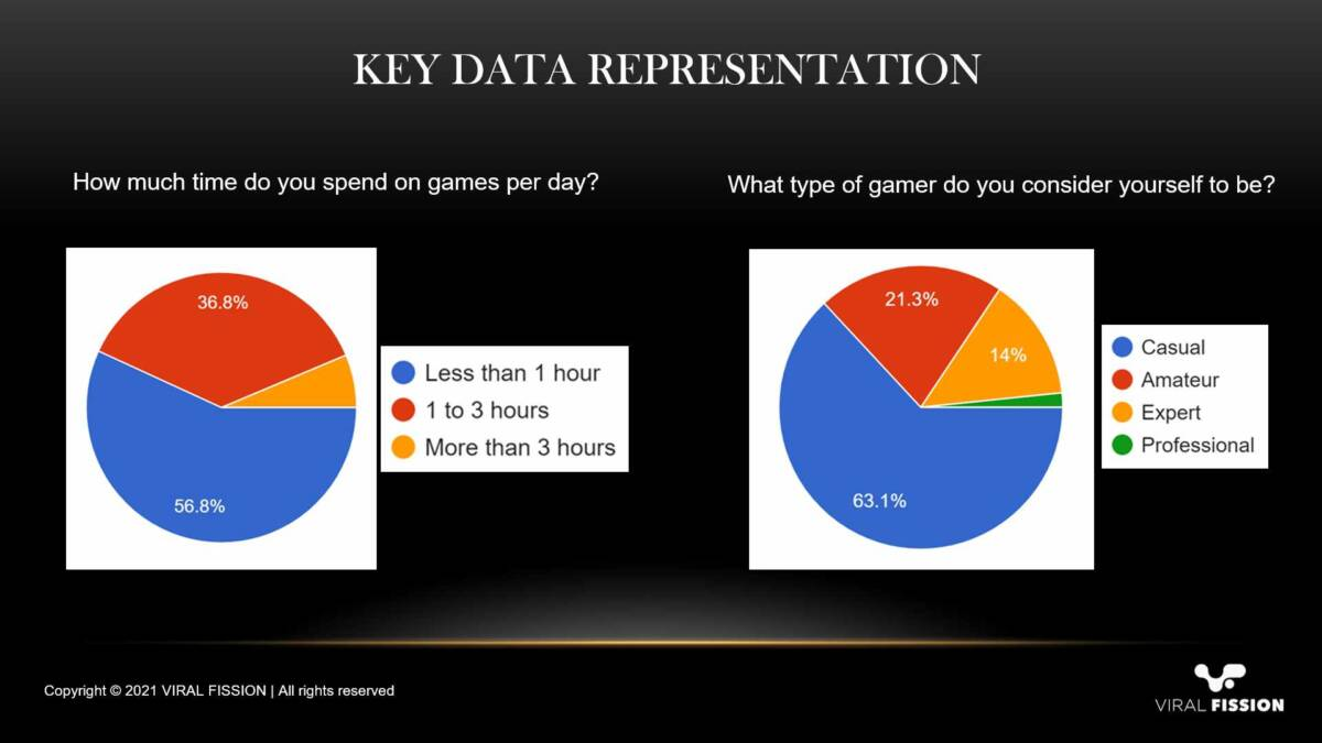Stats about time spend