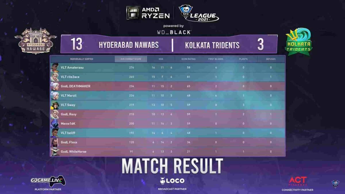 Hyderabad Eliminates Kolkata,