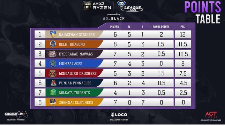 Points Table of  AMD Ryzen Skyesports League
