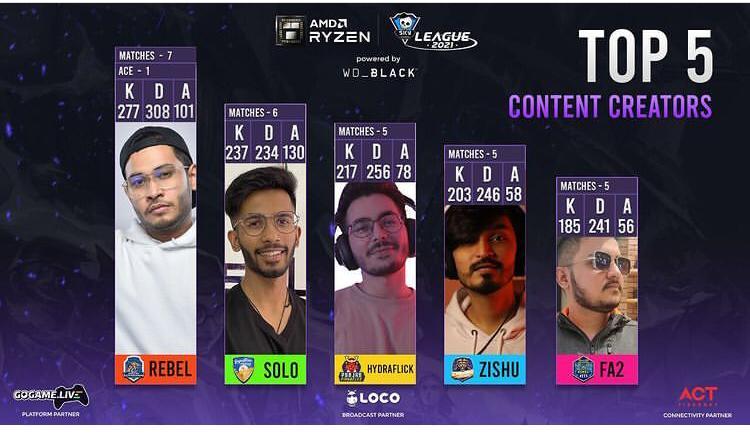Top 5 Content Creators