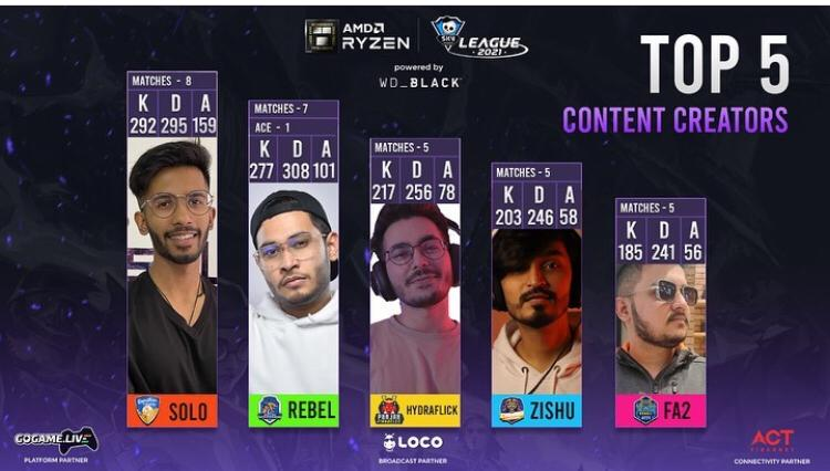 Top 5 Content Creators of the Skyesports League