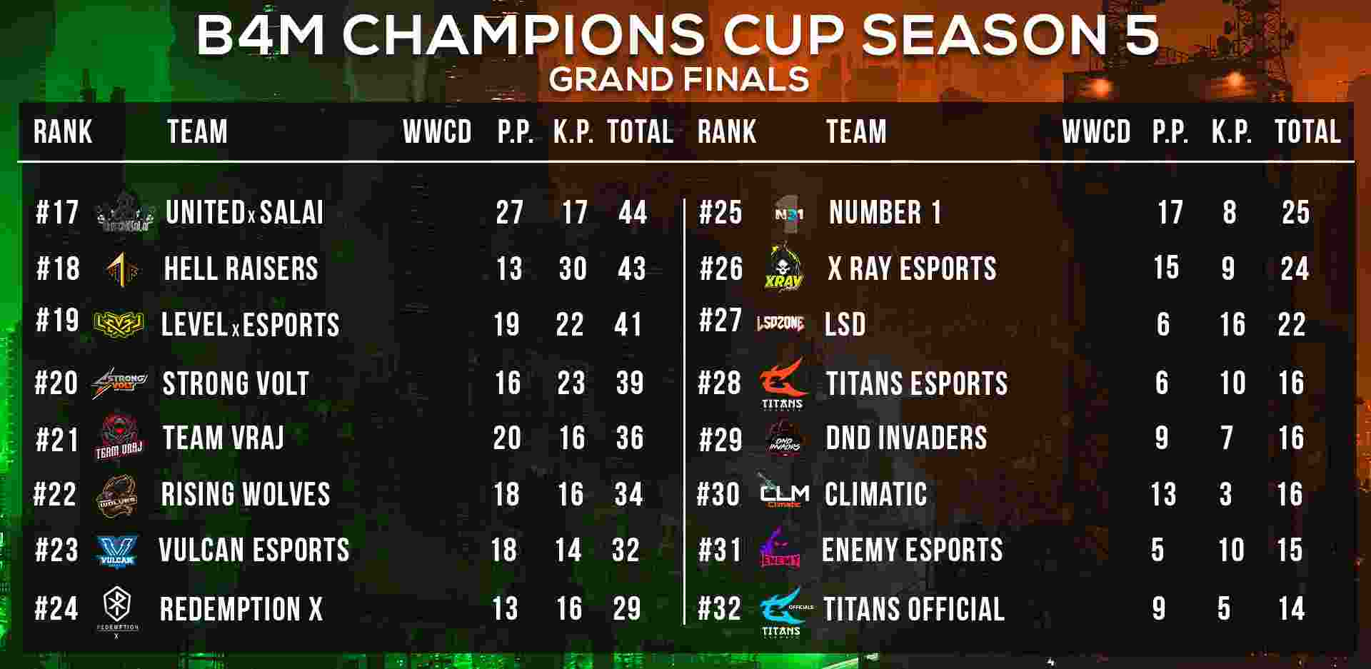 B4M Champions Cup Season 5 Grand Finals Overall Standings