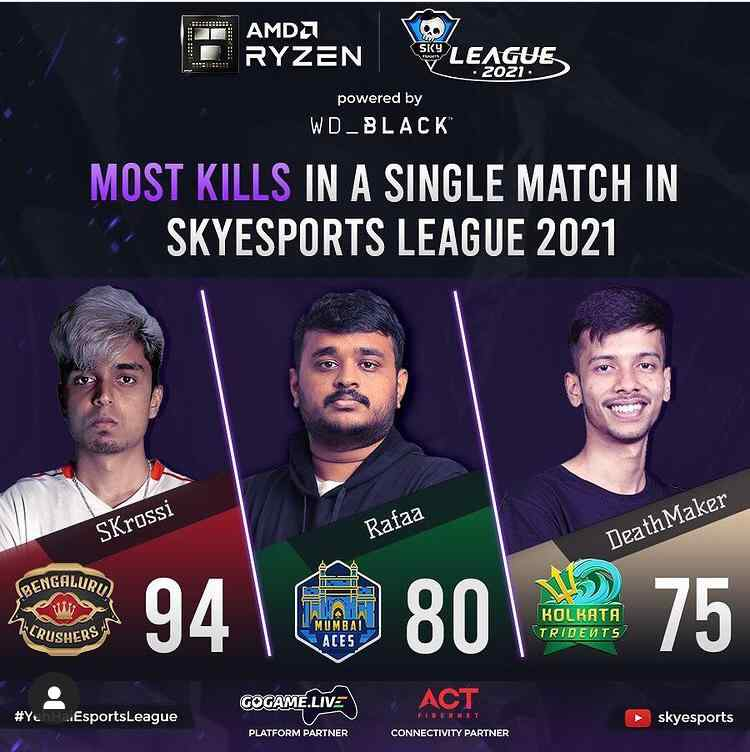 Most Kills in a Single Match in Skyesports League Day 32
