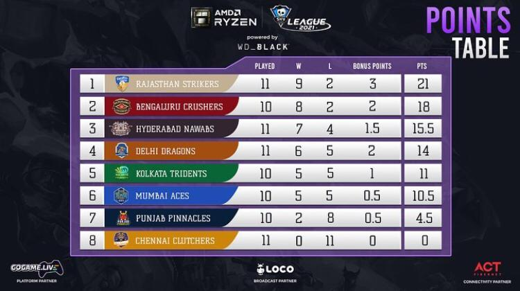 Points table of the Skyesports League After Day 37