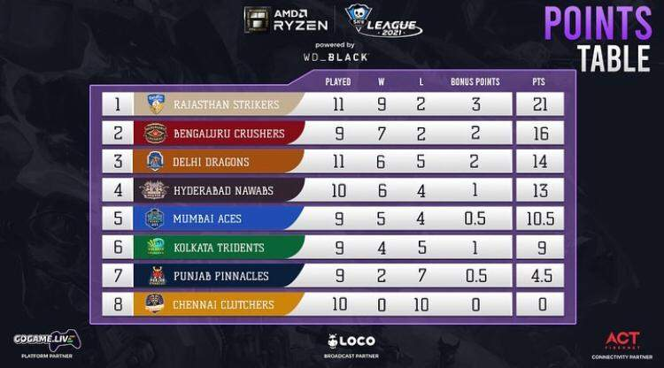 point table of Day 34 of AMD Ryzen Skyesports League