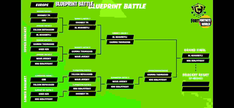FNCS Blueprint Battle Results