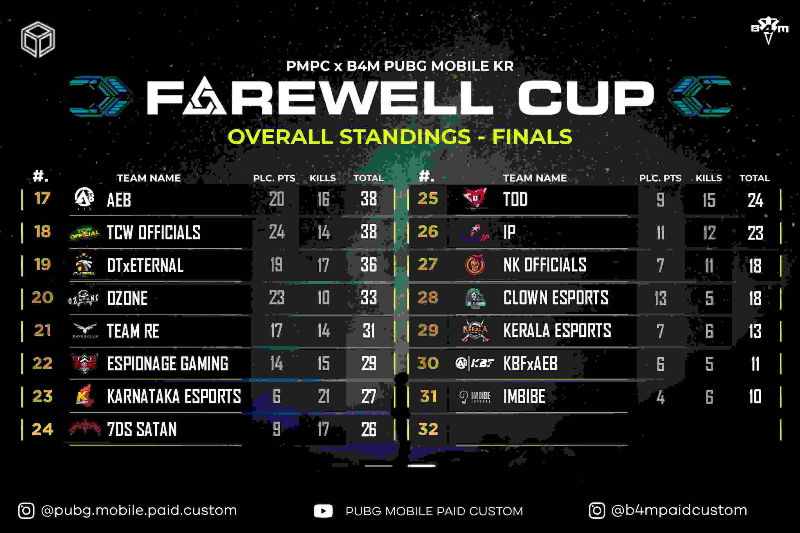 Pubg Mobile Farerwell Cup Overall Standings