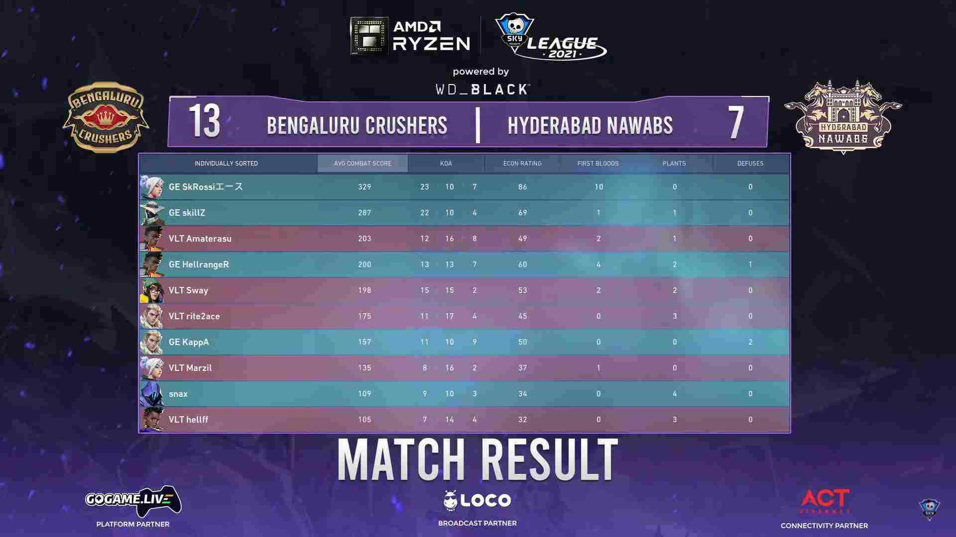 AMD Ryzen Skyesports Tournament