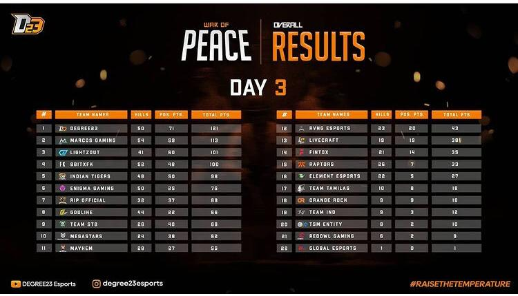 Results: Day 3 of War of Peace