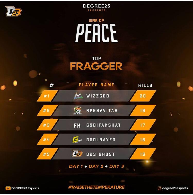 War of Peace Presented by Degree23 Esports top fragger