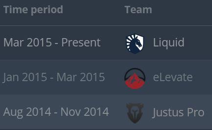 Breakdown of EliGE's teams