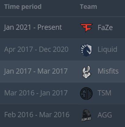 Then Twistzz's Breakdown of Teams