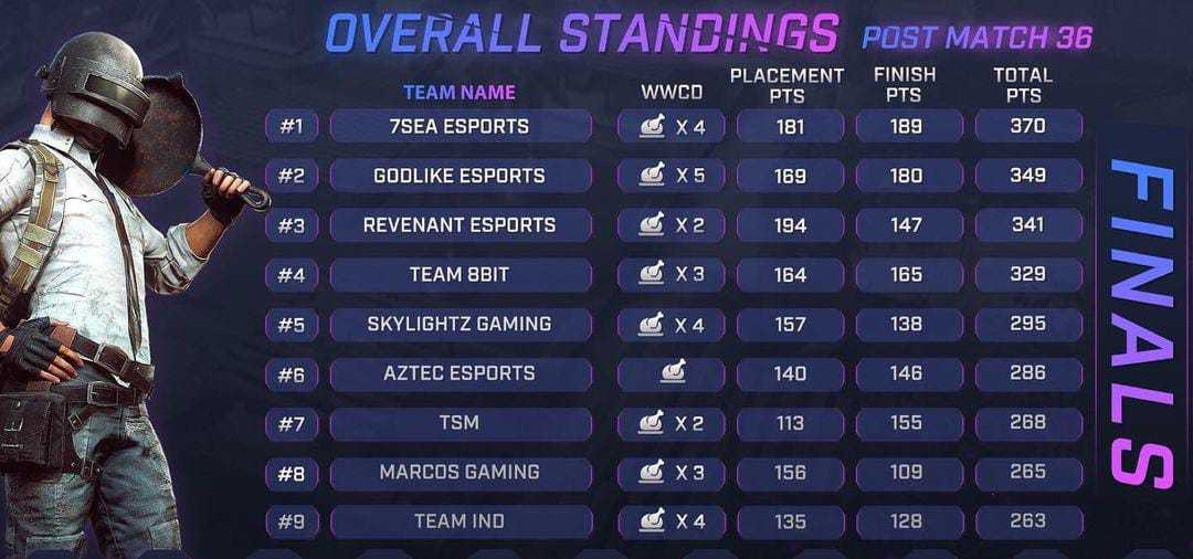 Skyesports BGMI 3.0 finals points table